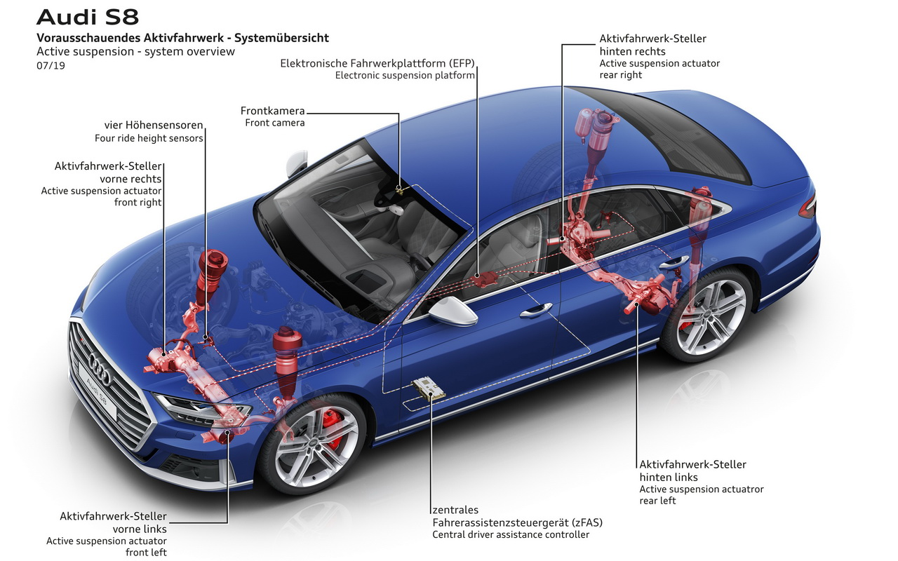 Техника Audi S8
