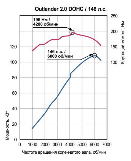 Сколько весит митсубиси аутлендер