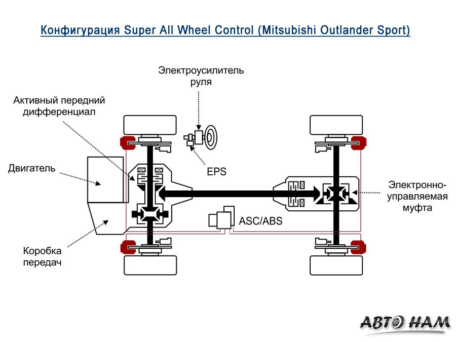 Super All Wheel Control (S-AWC)