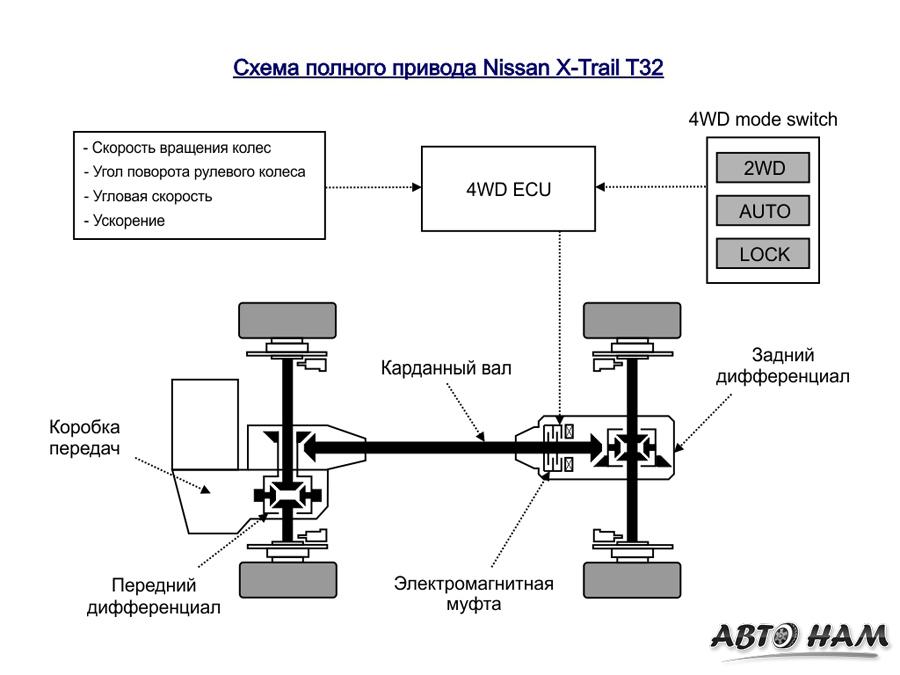 Схема полного привода Nissan X-Trail T32