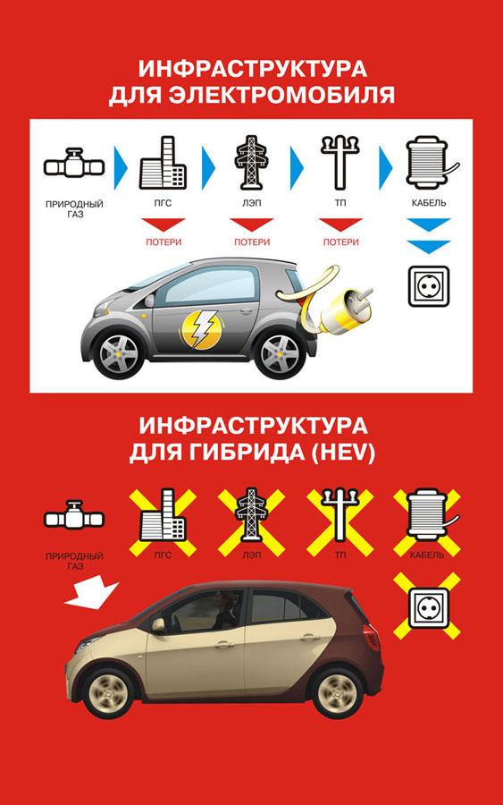 Двигатель ё-мобиль