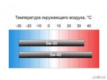 Оптимальный диапазон температур для применения масел 5w30 и 5w40