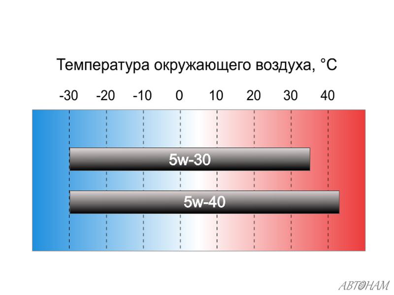 http://avtonam.ru/wp-content/uploads/2015/11/5w30-vs-5w40-1.jpg
