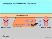 Механизм работы антифризов с неорганическими присадками