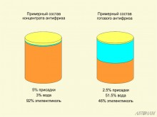 Пропорции компонентов в концентратах и готовых к применению антифризах