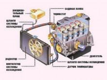 Устройство системы охлаждения автомобильных двигателей