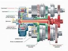 Схема включения передач коробки-робота DSG