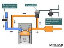 Общая схема работы системы ЕГР