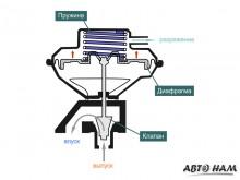 Конструкция клапана ЕГР, управляемого вакуумом