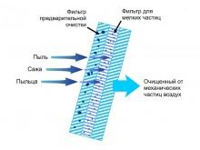 Схема работы пылевого салонного фильтра