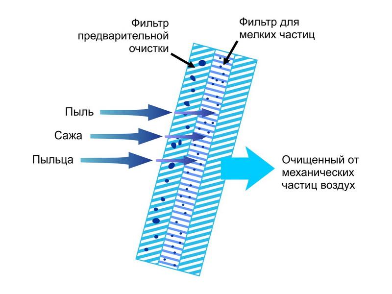 Строение салонного фильтра
