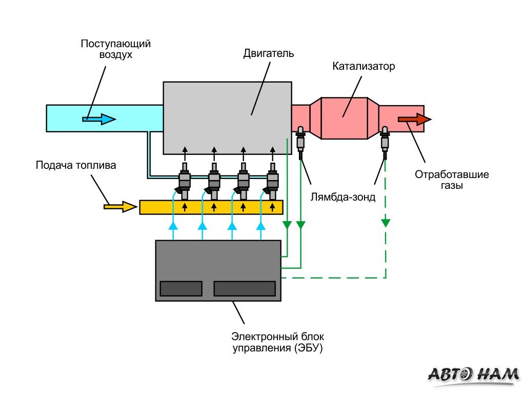 схема подключения лямбда зонда к гбо