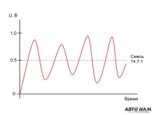 Форма снимаемого с обычного лямбда-зонда сигнала