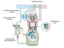 Принцип работы принудительной системы вентиляции картера (PCV)