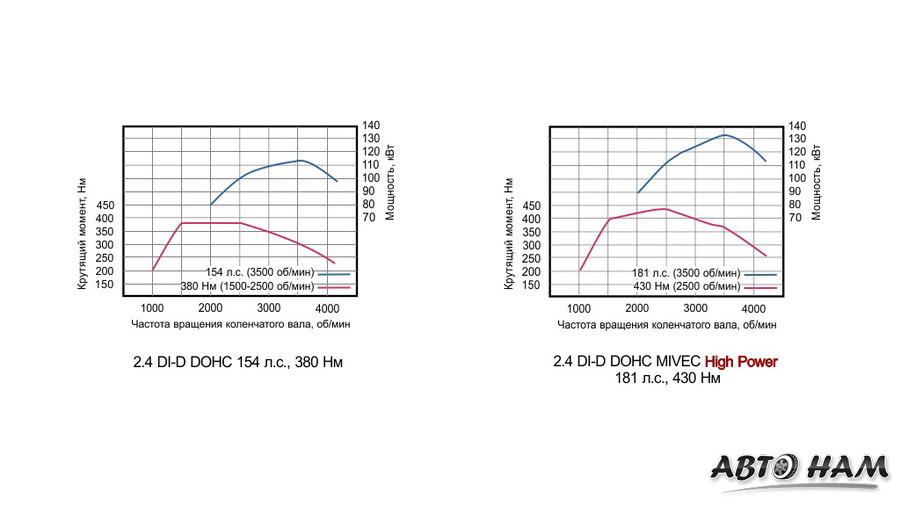 График зависимости мощности/момента от оборотов двигателя 4N15