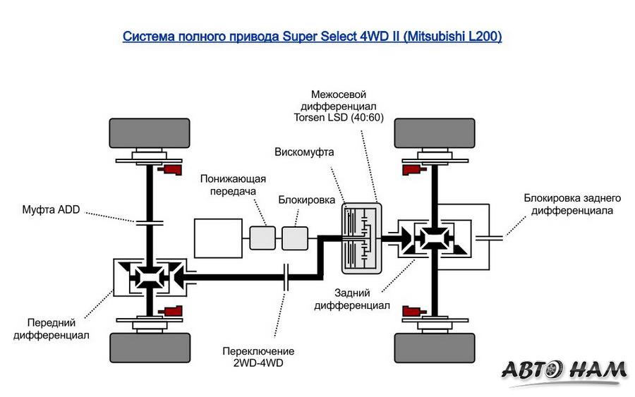 Схема полного привода Mitsubishi L200