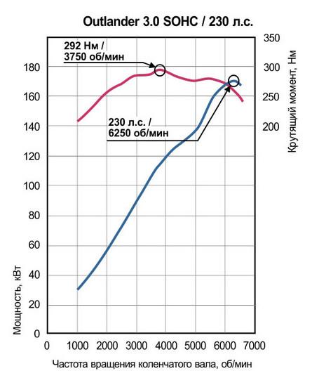 Двигатель 3.0 230 л.с.