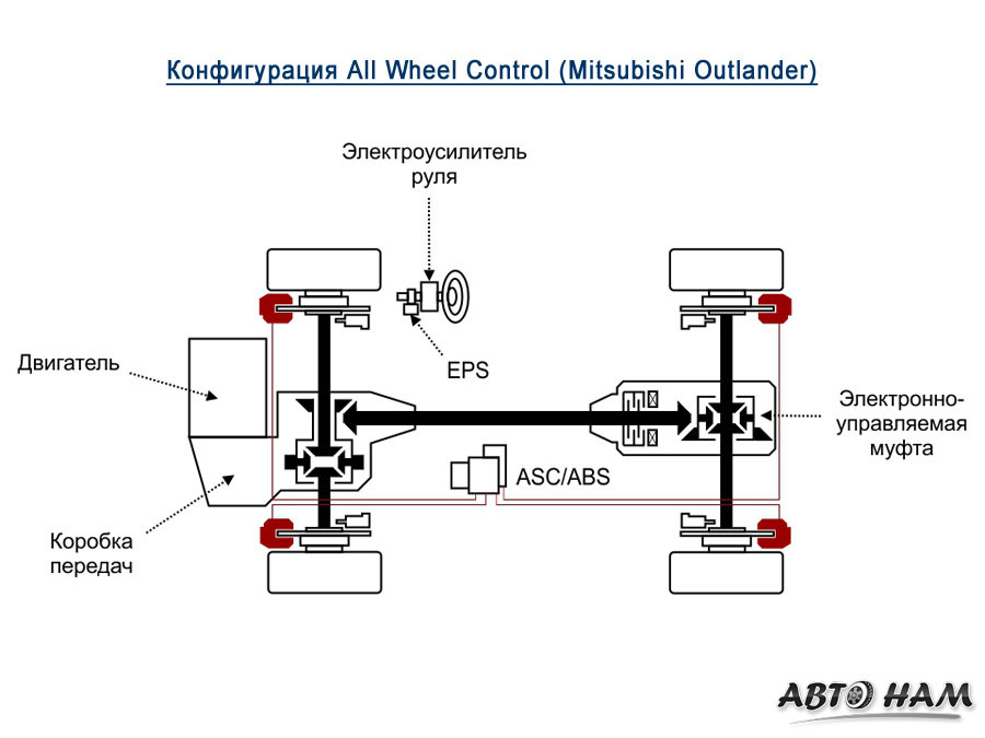 All Wheel Control (AWC)